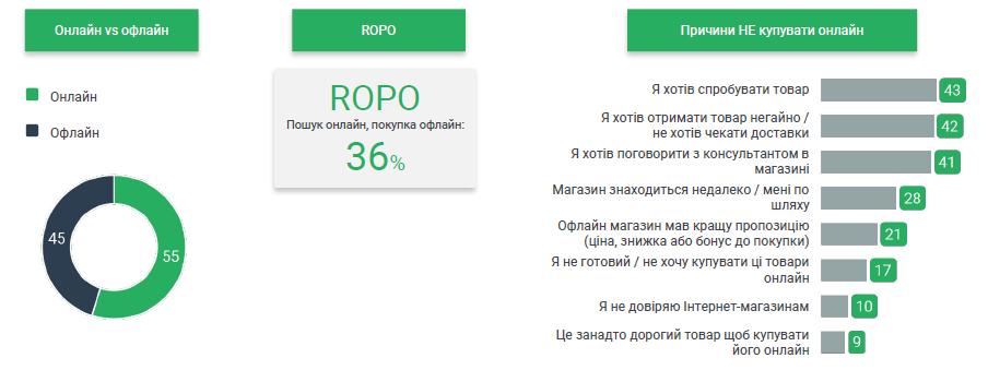 Дослідження поведінки українських споживачів_4