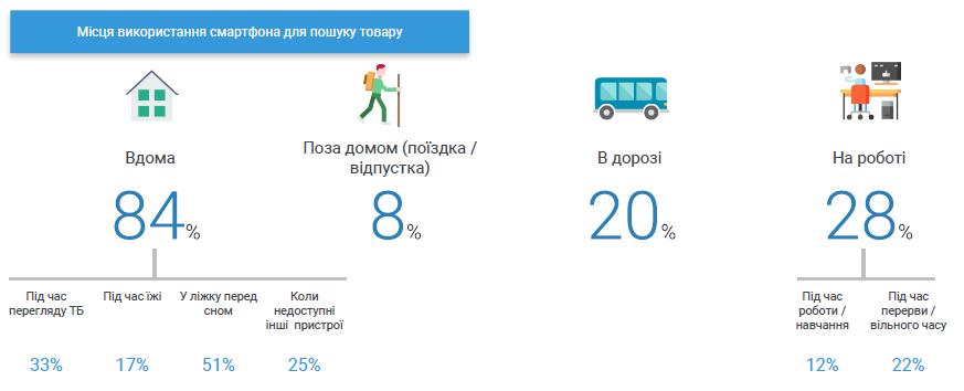 Дослідження поведінки українських споживачів_3