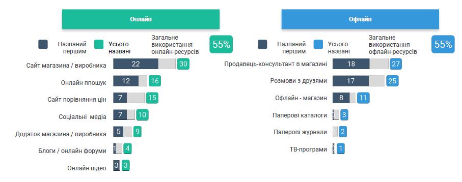 Дослідження поведінки українських споживачів_1