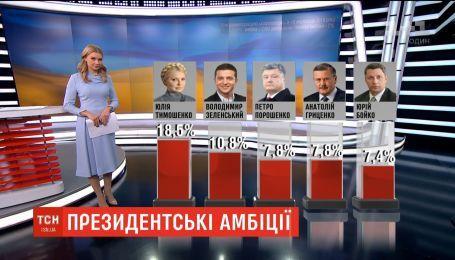 Президентські рейтинги: Зеленський міг би перемогти всіх ймовірних опонентів