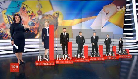 Кто победил бы на выборах президента, если бы они состоялись сейчас: результаты соцопроса