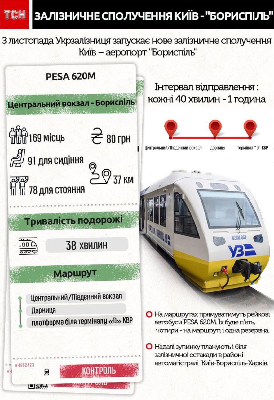 Експрес в Бориспіль