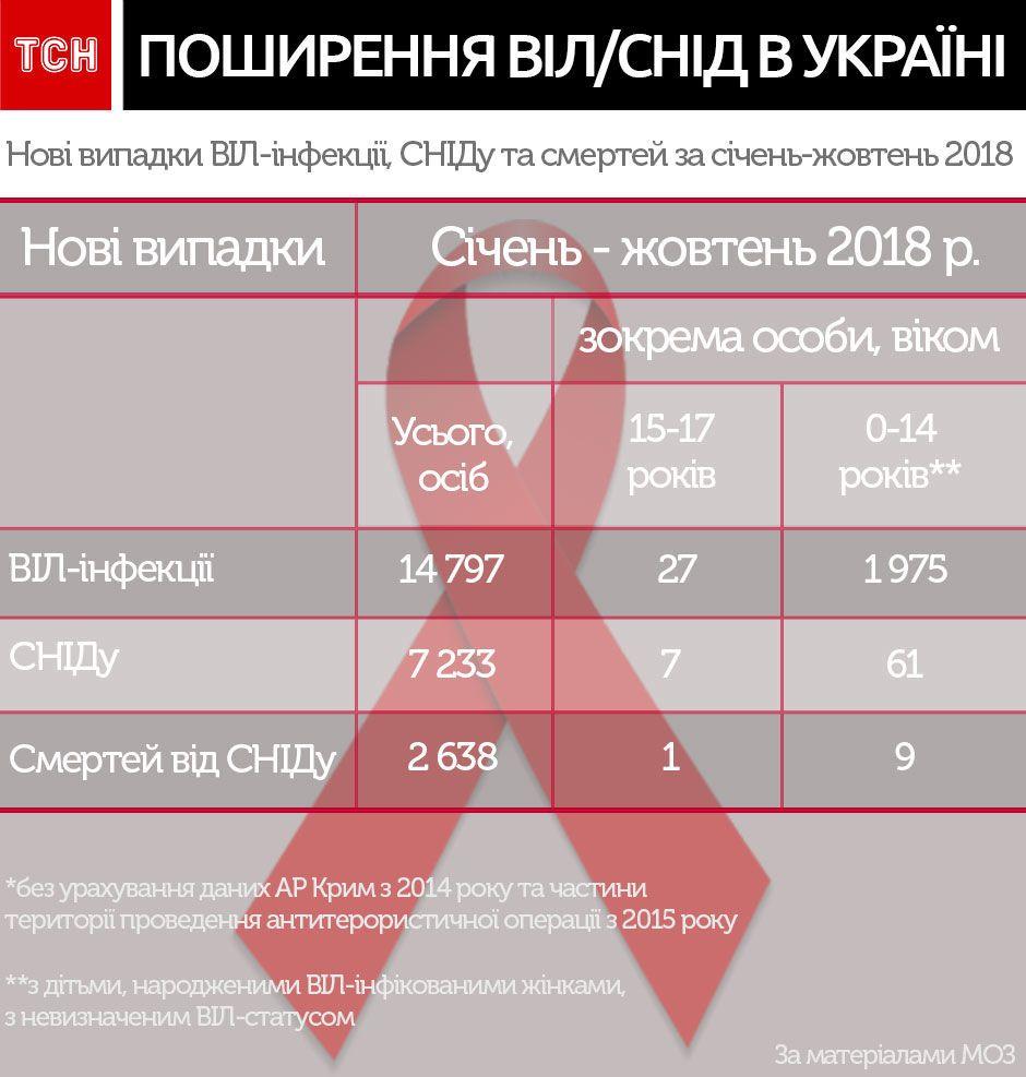 ВІЛ/СНІД, ситуація в Україні, інфографіка