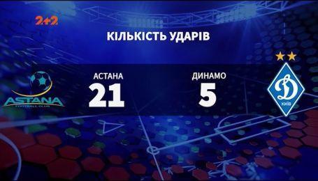 Астана - Динамо - 0:1. Как киевляне досрочно завоевали право на еврокубковую весну