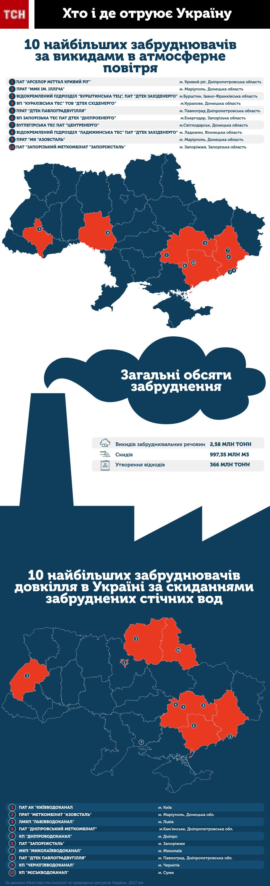 забруднення повітря та води в Україні, екологія, інфографіка