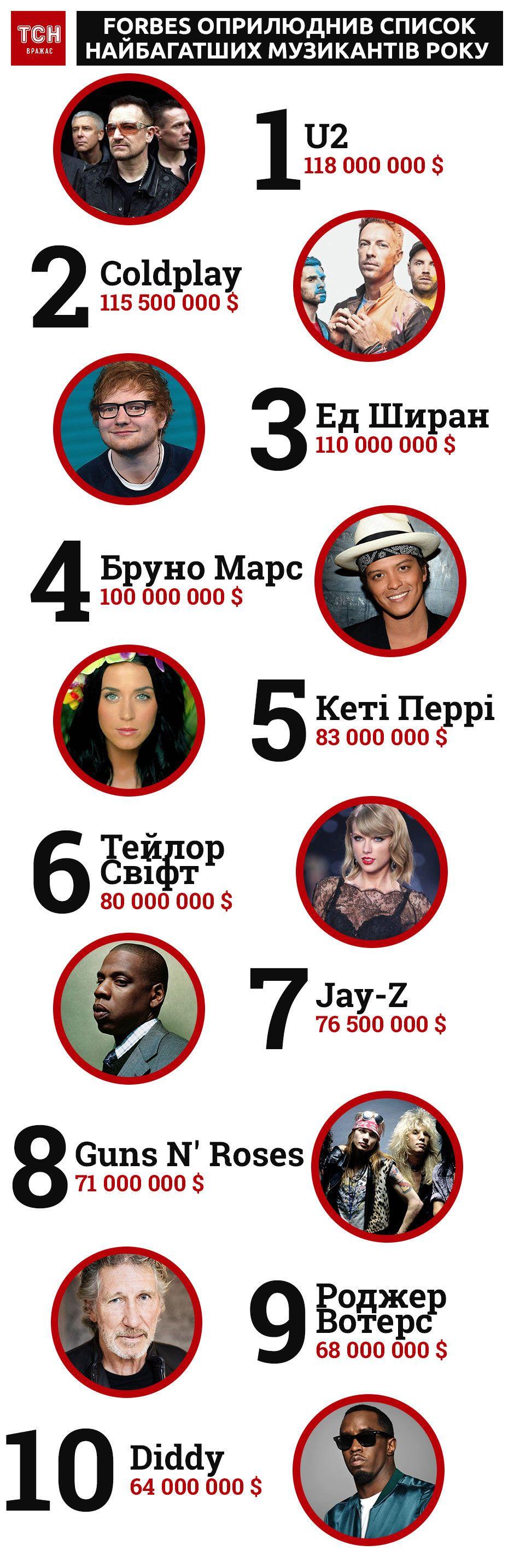 Forbes, високооплачувані музиканти-2018, інфографіка