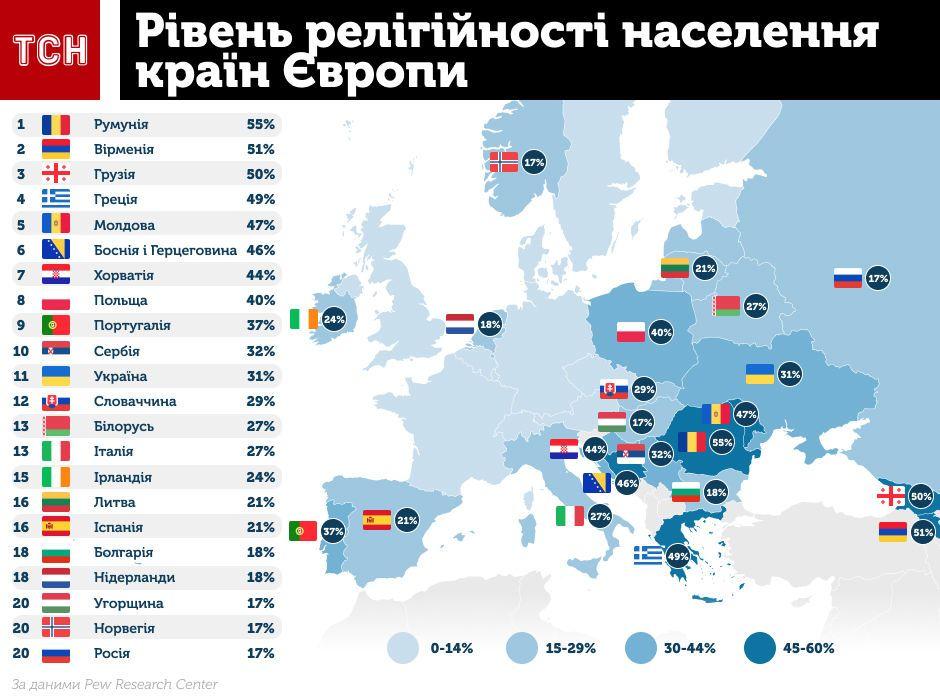 Релігія в Європі, релігійність, набожність, Інфографіка