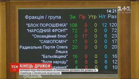 Кінець дружби: Верховна Рада підтримала припинення договору про співпрацю с РФ