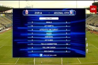 Зоря - Арсенал-Київ - 3:0. Відео матчу