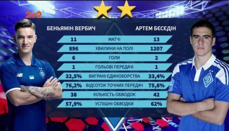 Хто кращий форвард для Динамо: Вербіч чи Бєсєдін?
