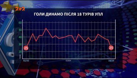 Перемоги та поразки: підсумки осінньої частини чемпіонату України для київського Динамо