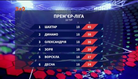 Итоги 18 тура чемпионата Украины
