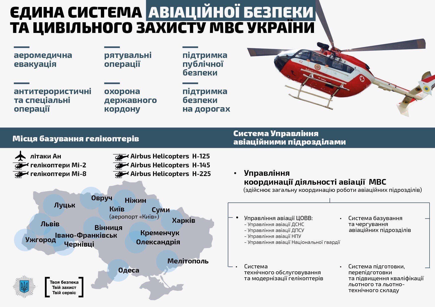 Гелікоптерні парки в Україні, Airbus