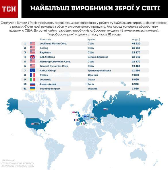 Найбільші виробники зброї у світі. Інфографіка