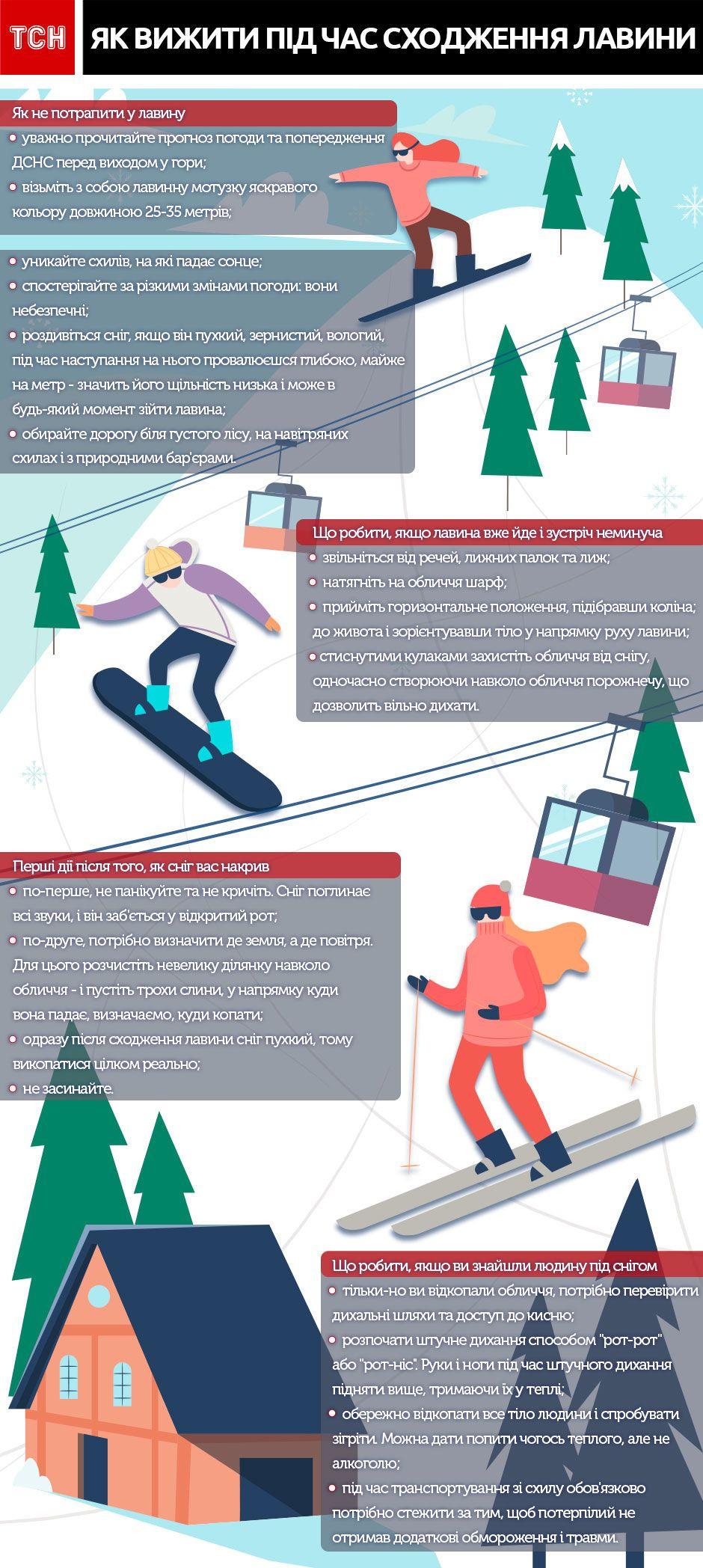 лавина, поради туристам, інфографіка