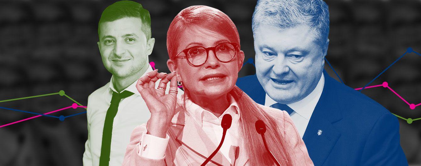 Президентскую гонку возглавил Зеленский, обойдя Тимошенко и Порошенко