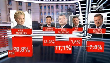 """Лидером президентских предпочтений украинцев является Юлия Тимошенко - опрос """"Рейтинг"""""""