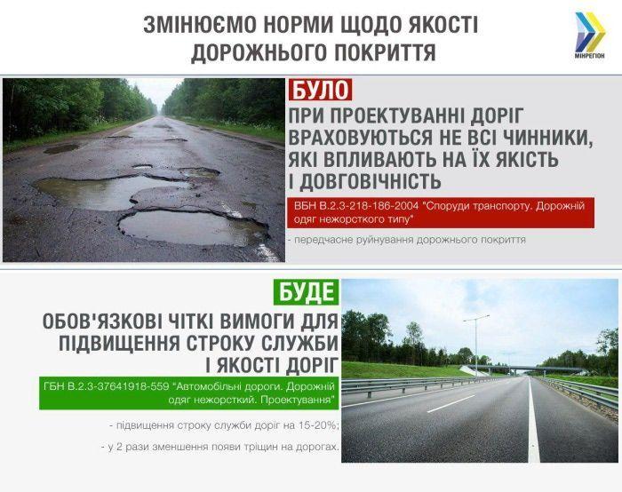 Нові правила проектування доріг
