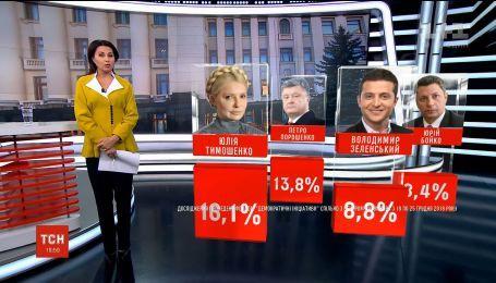 Тимошенко, Порошенко та Зеленський продовжують очолювати президентські рейтинги - опитування