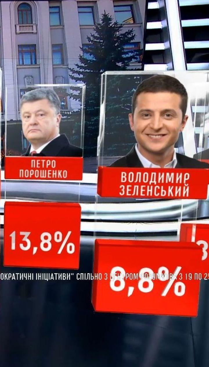 Тимошенко, Порошенко и Зеленский продолжают возглавлять президентские рейтинги - опрос