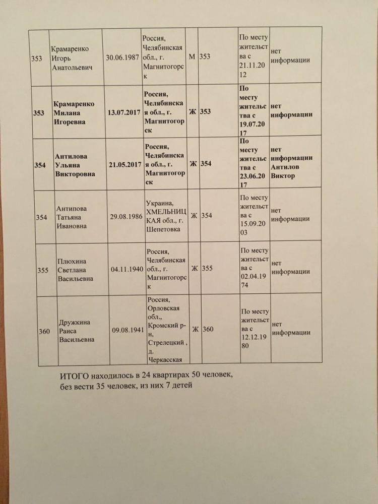 Українка у списку мешканок будинку у Магнітогорську