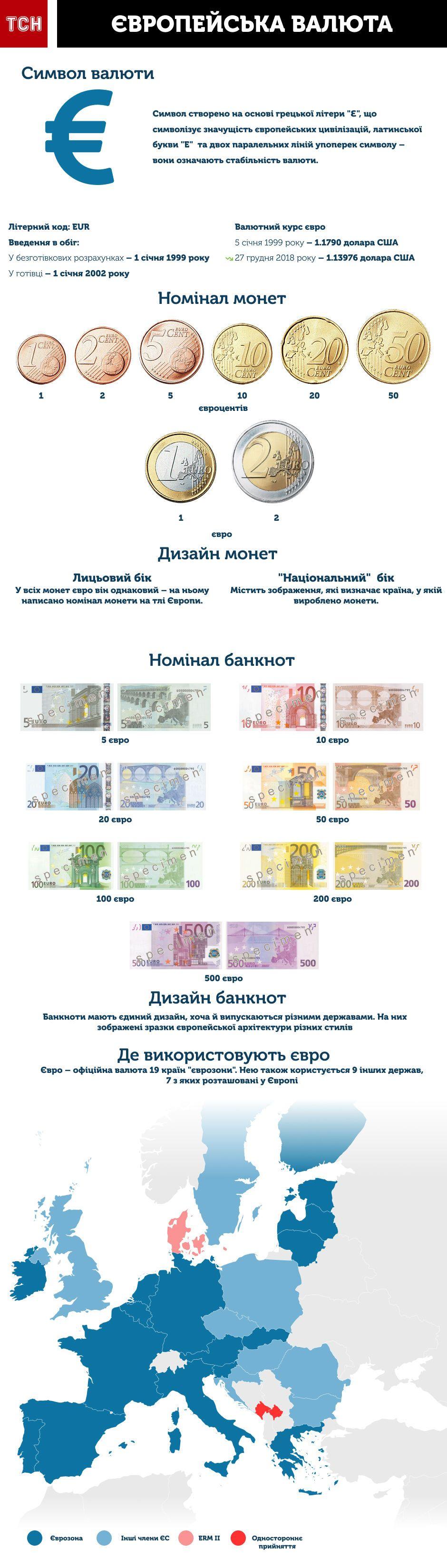 євро валюта інфографіці