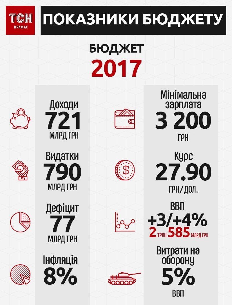 бюджет-2017, інфографіка