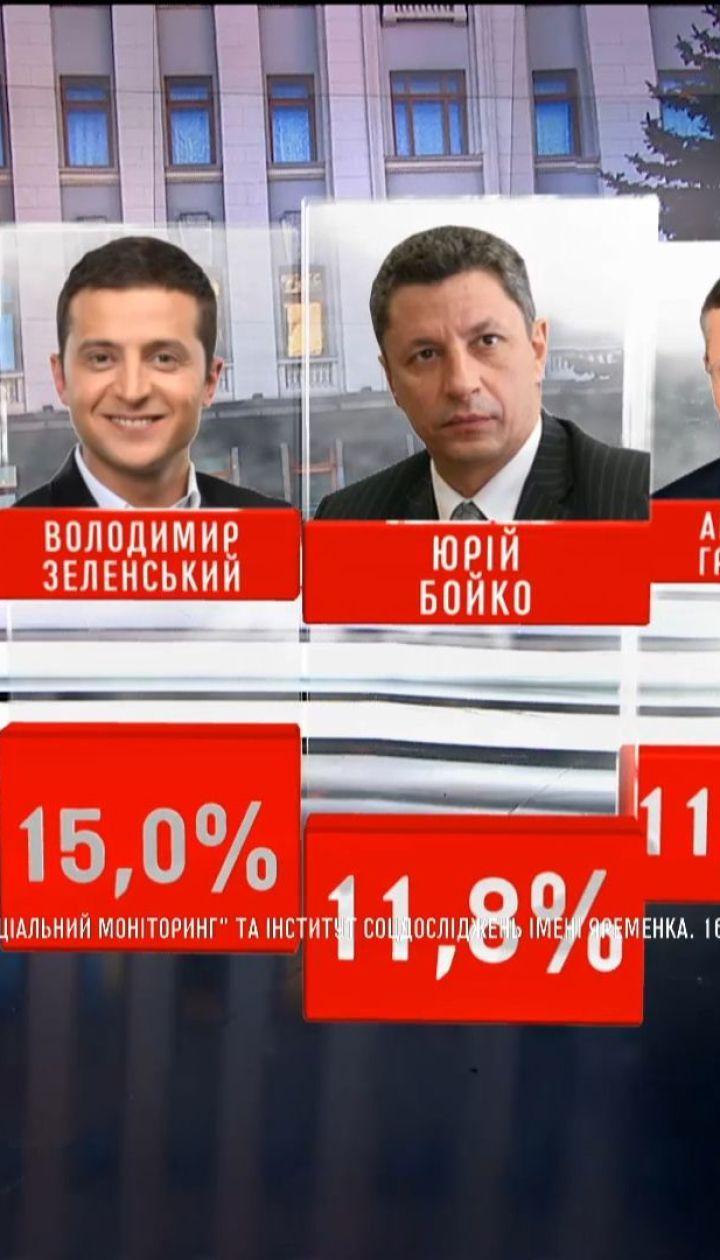 За результатами соцопитувань, у майбутніх президентських виборах лідирує Юлія Тимошенко