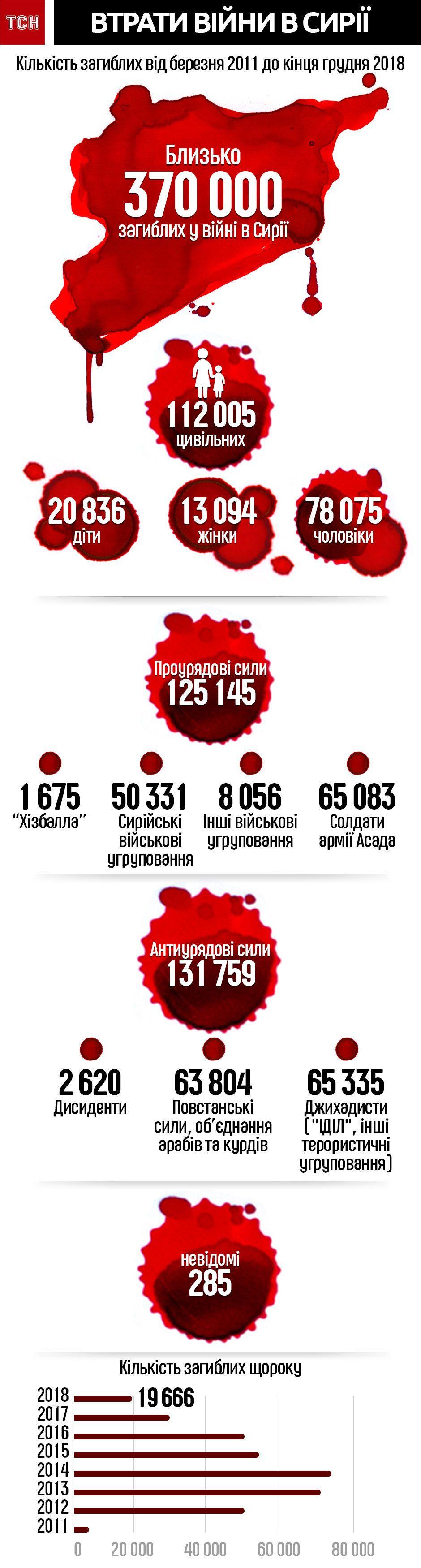Кількість загиблих у Сирії протягом війни. Інфографіка