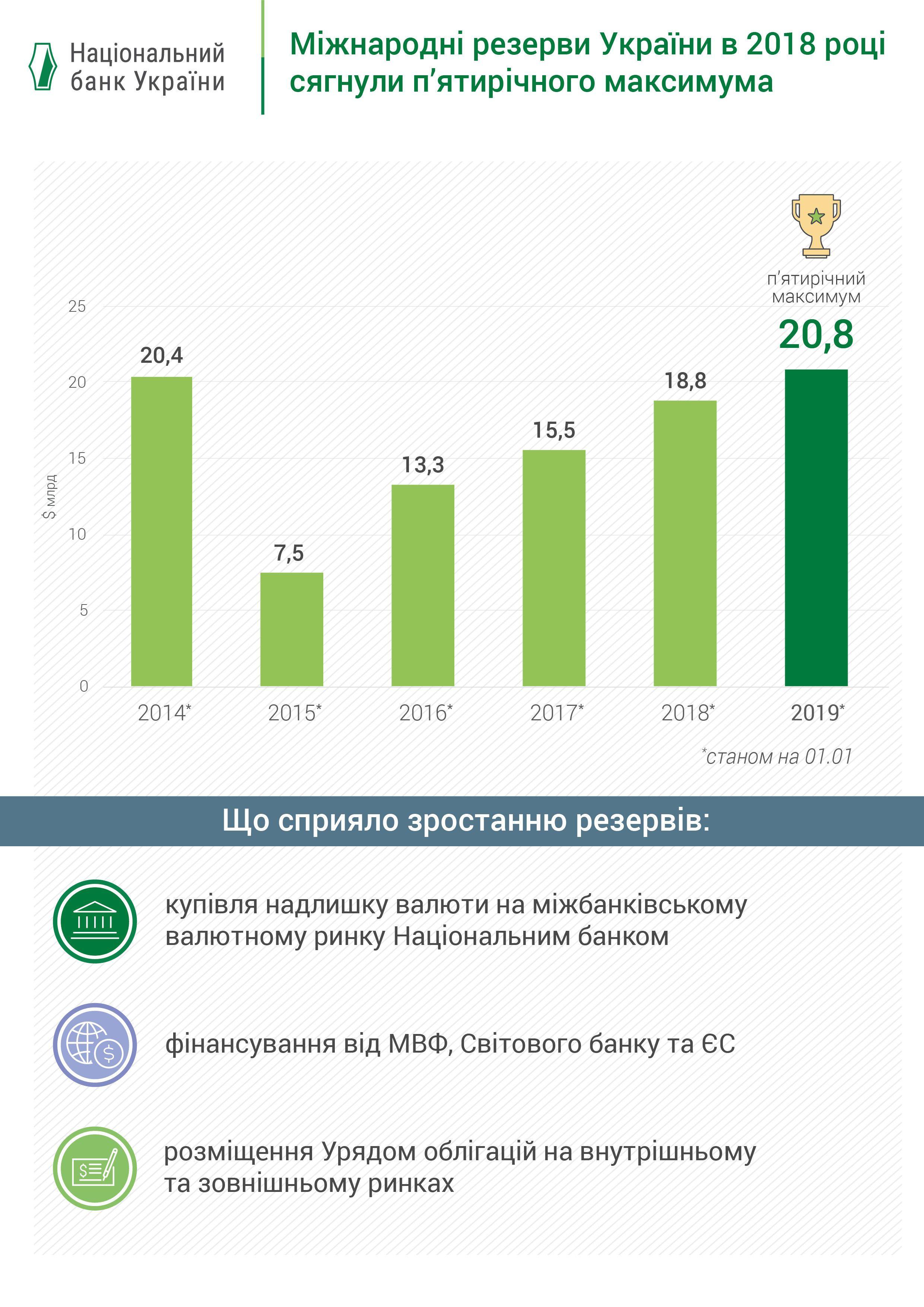 Міжнародні валютні резерви України, інфографіка