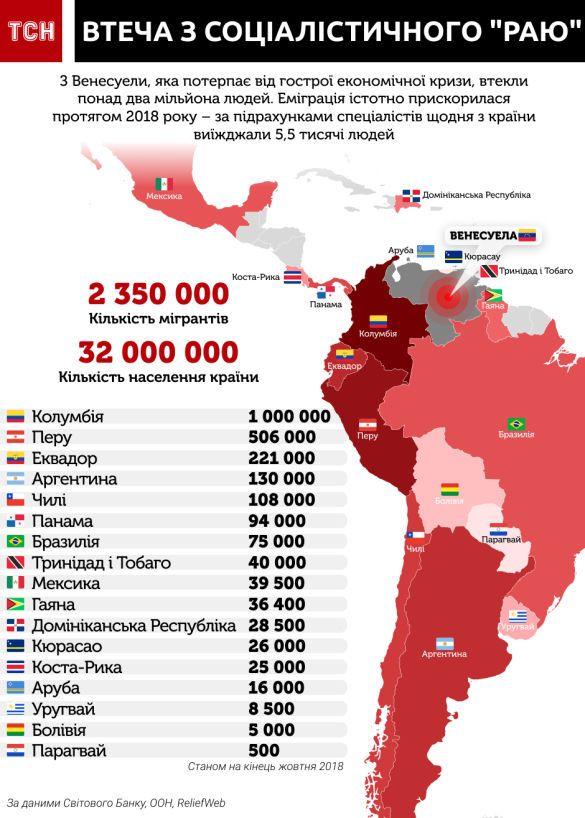 кількість біженців із Венесуели, інфографіка