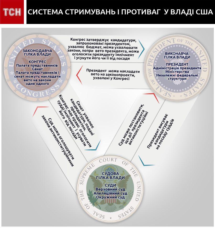 Система стримувань і противаг у владі США, інфографіка
