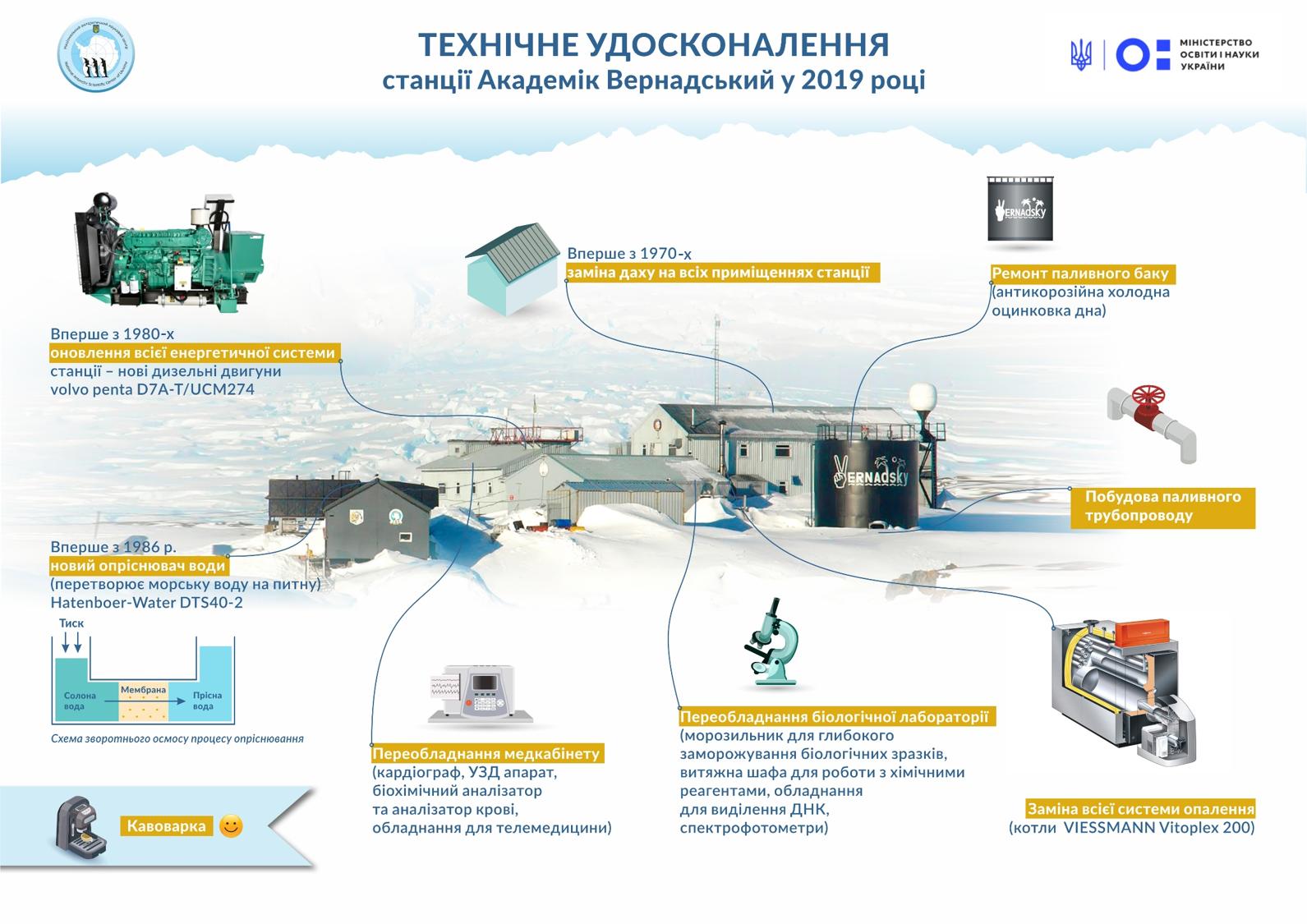 Модернізація станції Вернадського