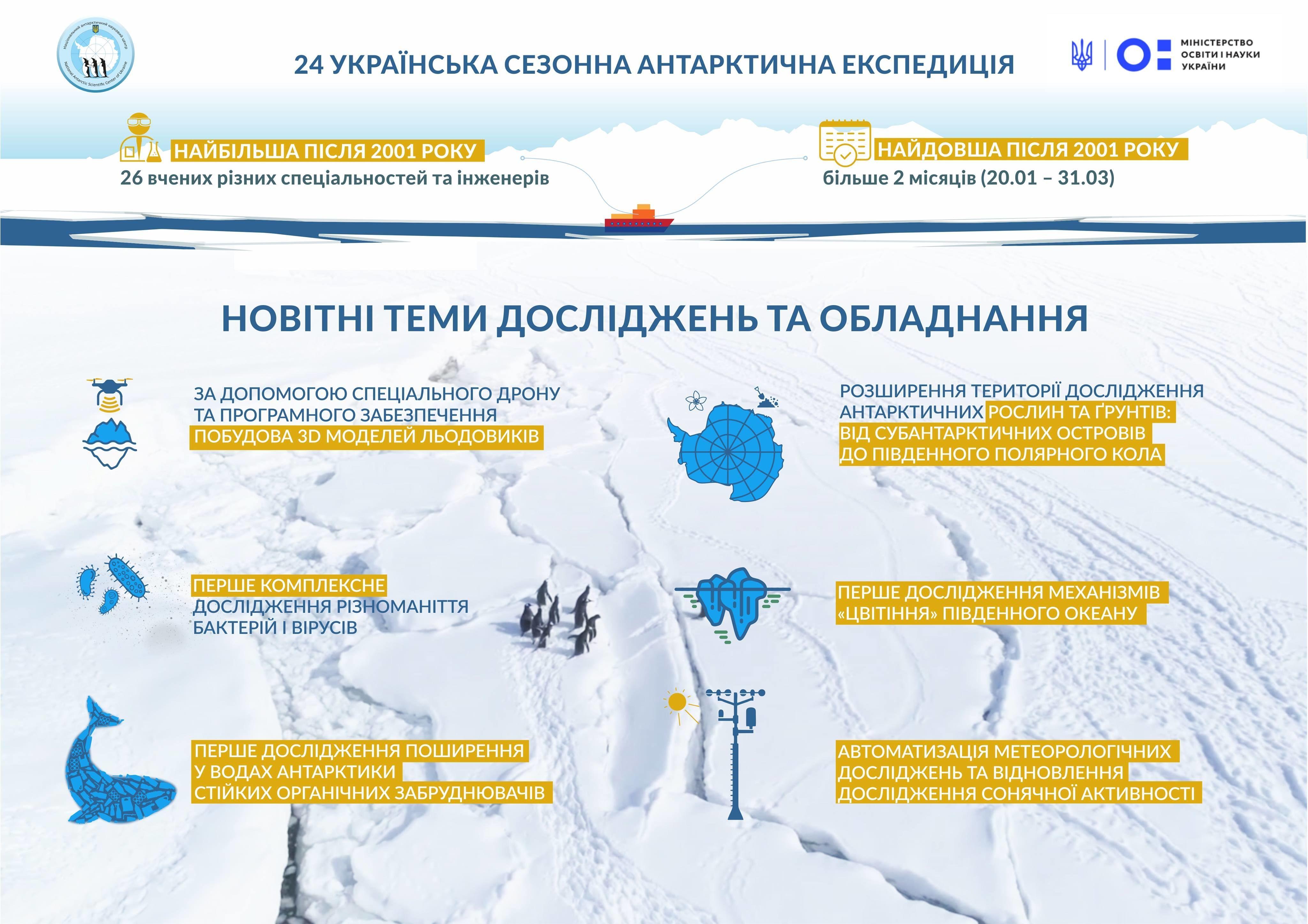 Плани станції Вернадський