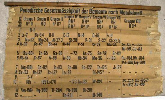 У Шотландії знайшли найстарішу у світі таблицю Менделєєва