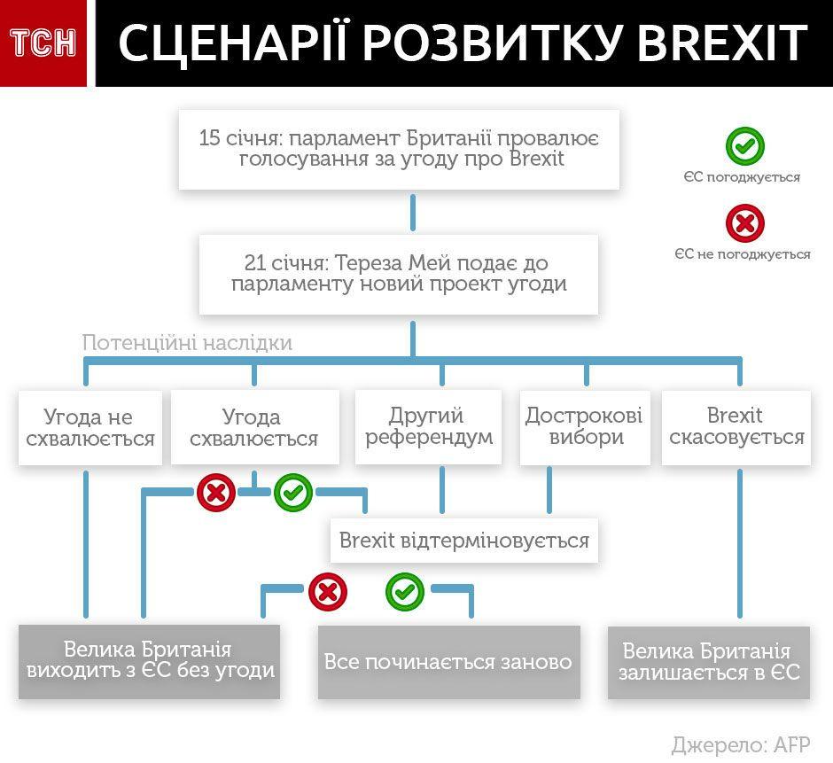 сценарії виходу Британії з ЄС, Brexit, інфографіка