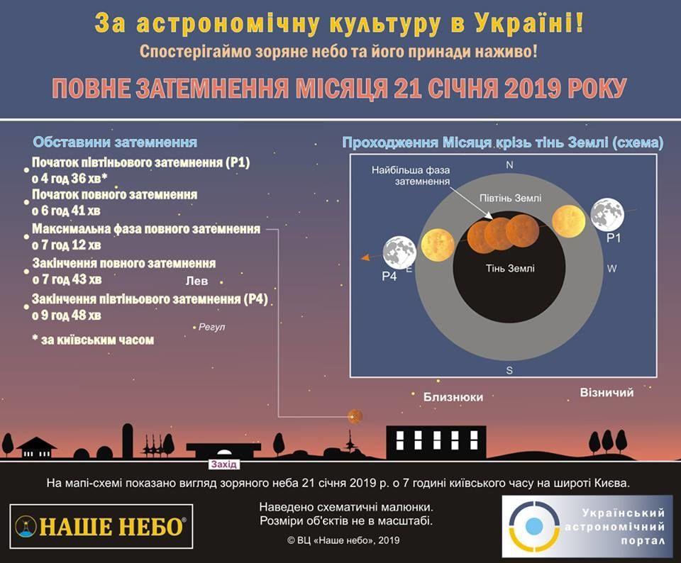 Криваве затемнення Супермісяця. Інфографіка