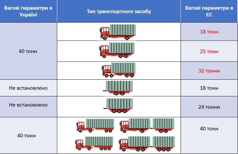 Норми для вантажівки