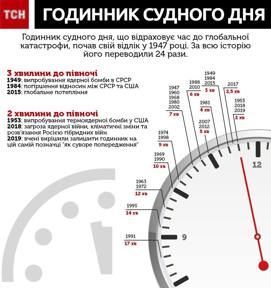 годинник судного дня