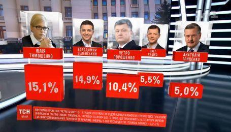 Юлия Тимошенко остается лидером предстоящих президентских выборов