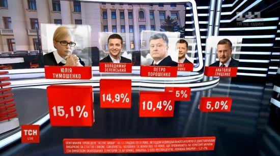 Президентський рейтинг від Active Group: Тимошенко і Зеленський ділять лідерство