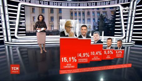 Президентский рейтинг от Active Group: Тимошенко и Зеленский делят лидерство