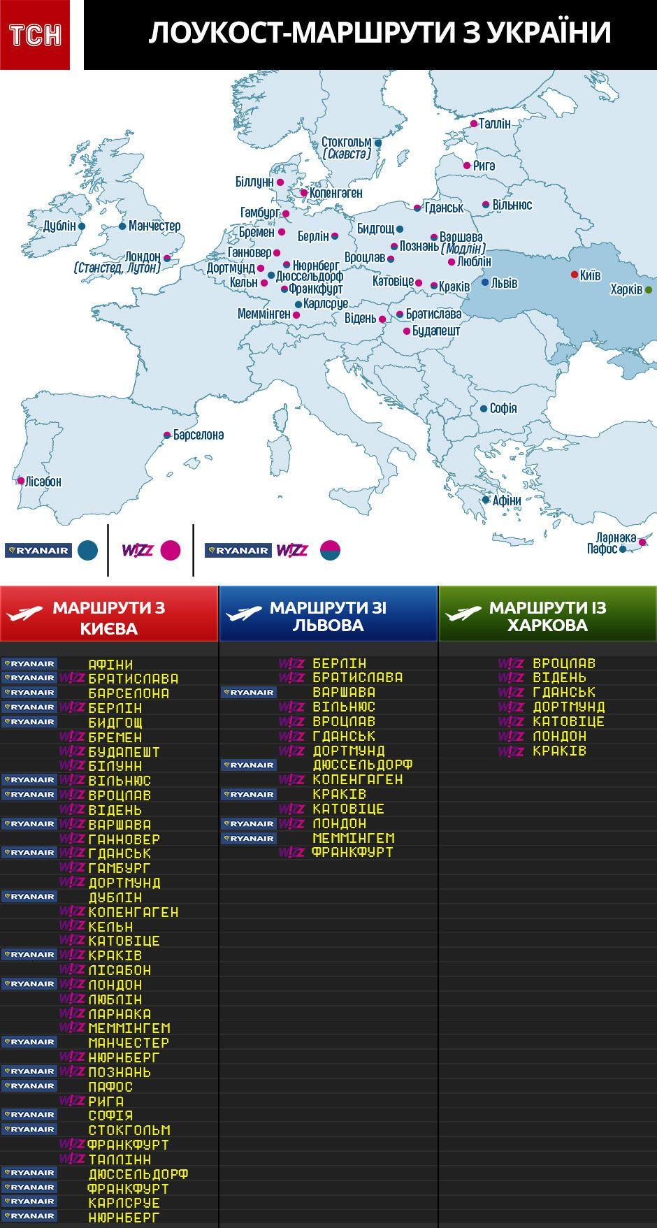 Лоукост маршрути з України , інфографіка