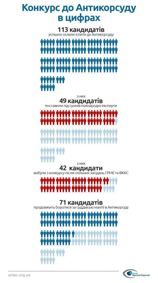 Відбір кандидатів до Антикорупційного суду_3