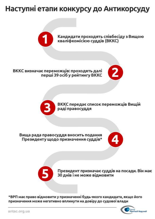 Відбір кандидатів до Антикорупційного суду_2