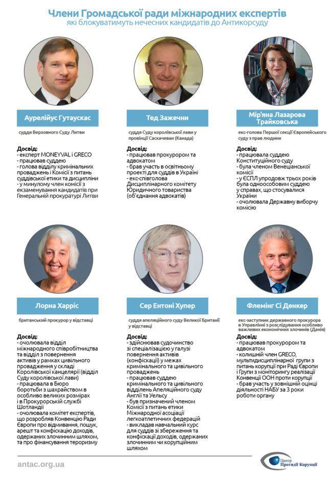 Відбір кандидатів до Антикорупційного суду_1