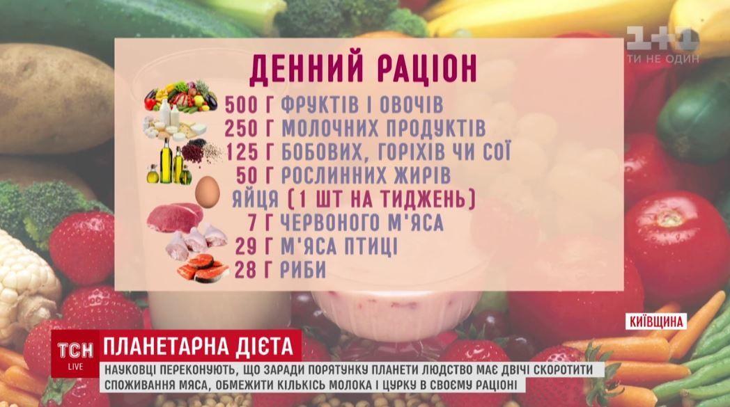 Планетарна дієта