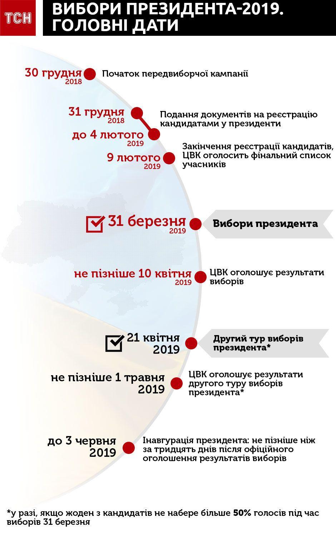 головні дати виборів президента 2019, вибори-2019, інфографіка