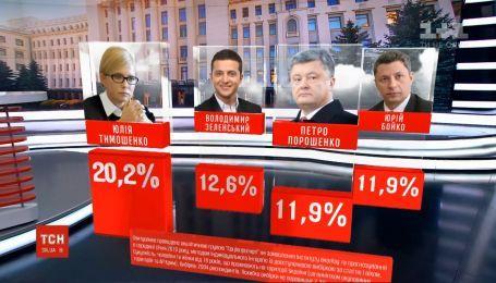 """""""Соціопрогноз"""" назвав лідерів майбутніх президентських перегонів"""