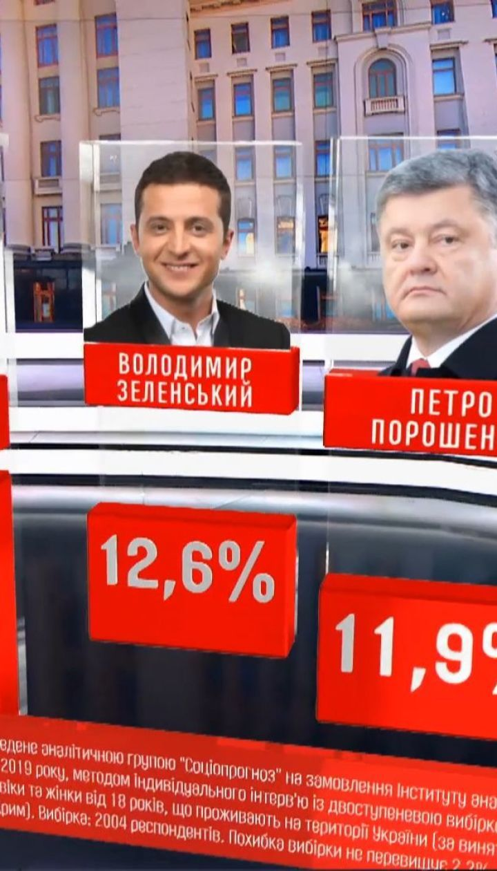 """""""Социопрогноз"""" назвал лидеров будущей президентской гонки"""